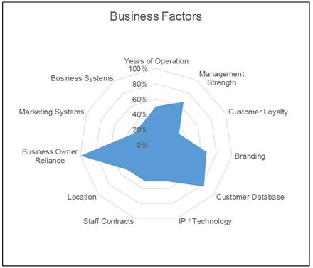 Intangible Asset Value Business Valuation Berrydunn