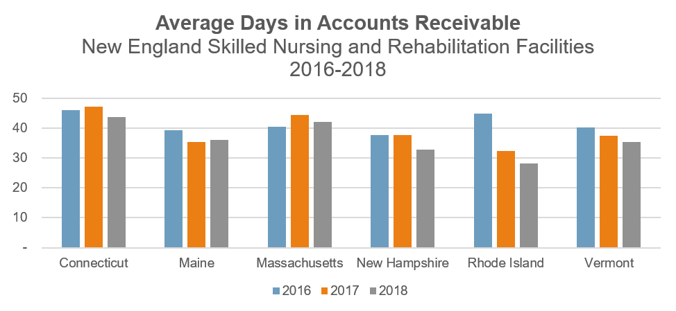 Skilled Nursing Facilities: Days in Accounts Receivable